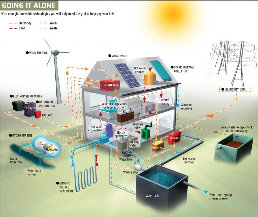 Off-the-grid home schematic.